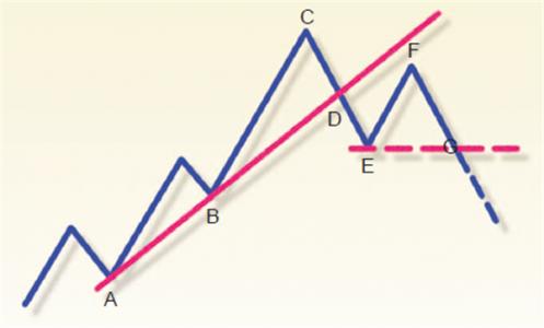 Bild 1: Ziehen von 1-2-3 Aufwärtstrend-Linien