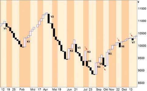 Bil1 1: Nikkei 225 als TLB-Chart