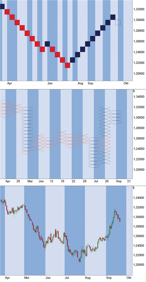 Technische analyse forex trading skyrim investing benefits
