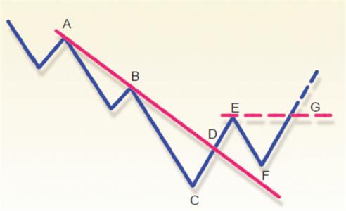 Bild 2: Ziehen von 1-2-3 Abwärtslinien