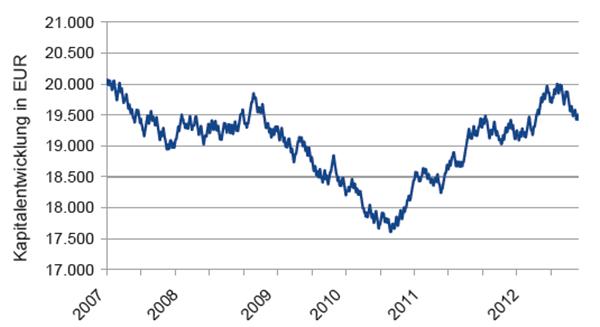 Bild 2: Equity-Kurve des Rebot-Modells