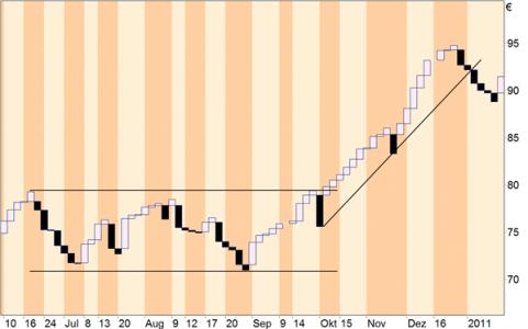 Bild 2: TLB-Charts und Charttechnik