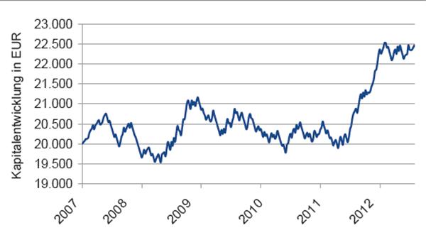 B3) Equity-Kurve des DSMA-Modells