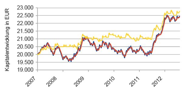 B4) Equity-Kurve des DSMA-Modells mit GD-Filter